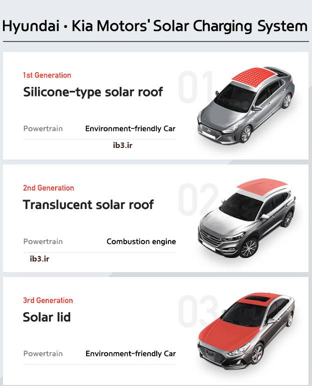 سیستم سقف سولار خودروهای خورشیدی